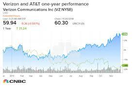 Verizon Share Price Chart J P Morgan Upgrades At T While Downgrading Its Rival Verizon