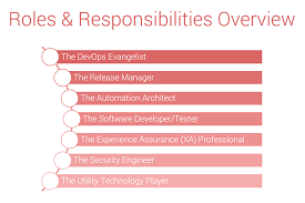 Devops Org Chart How To Implement Devops Team Structure And Responsibilities