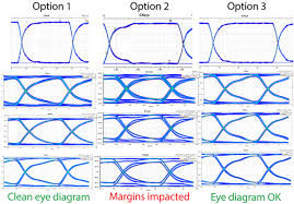 ensuring emi emc compliance electronics simulation ansys blog eye diagrams of the clock common mode filtering used at three different locations