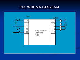 click plc wiring diagram click image wiring diagram plc wiring basics plc image wiring diagram on click plc wiring diagram