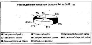 Курсовая работа Основные средства предприятия В 2002 г около 20% стоимости основных фондов Российской Федерации было сосредоточено в Центральном регионе по 14% в Уральском и Западно Сибирском