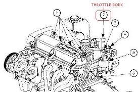 saturn sl 2 engine diagram the symptoms of a faulty or failing iac