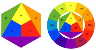 Colour Formation Chart Dsource Colour Description And Colour Theories Visual