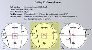Bowling Ball Flare Chart The Bowlers Guide To Laying Out A Bowling Ball For Drilling