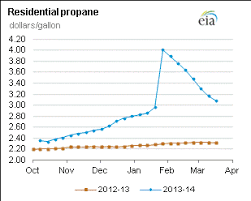 Propane Price Chart Propane Facts Know The Gas You Own Be Propane Savvy