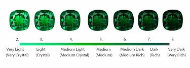 Emerald Gem Color Chart May Birthstone Color Meaning Sensational Color