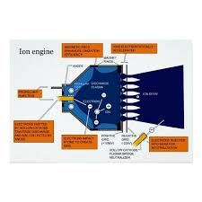 saturn ion engine diagram wiring diagram for ion wiring ion starter saturn ion engine diagram ion engine diagram ion engine car diagram of an ion propulsion system saturn ion