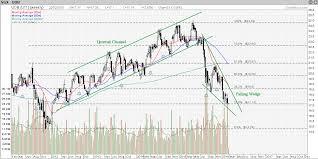 Uob Stock Price Chart Uob Bank My Stocks Investing Journey