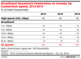 Broadband Household Penetration In Canada By Connection