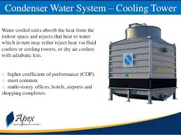 types of ac units. Plain Types Chilled Water System With Air Cooled Condenser 31 Cooled Units  To Types Of Ac Units