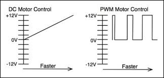 pulse width modulation vs variable voltage control actuator zone pulse width modulation vs variable voltage control