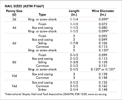 Actual Wood Sizes Chart Woodworking