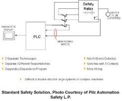 robotics industry insights software and firmware bas pilz pnoz s4 wiring diagram at Pilz Safety Relay Wiring Diagram