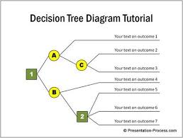 why create decision tree diagram in powerpoint learn to create a simple decision tree diagram using powerpoint  find examples of interesting variations of the chart for your business presentations