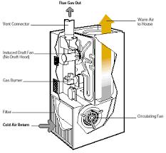 furnace ac unit. Brilliant Furnace Furnace Diagram With Furnace Ac Unit N