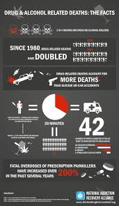 ly Related And Drug Deaths Alcohol Visual Infographic