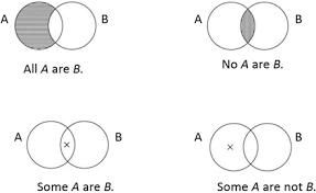 Who Invented The Venn Diagram Origins Of The Venn Diagram Springerlink