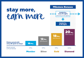 Diamond Resorts Points Chart 2018 Hilton Honors Delivers Even More To Its Members In 2018 With