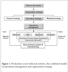 strategic model for ergonomics implementation in operations  ergonomics production socio technical