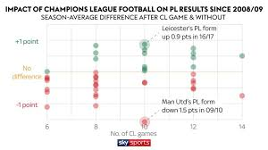 P L Form Champions League And Europa League Impact On Premier League Results