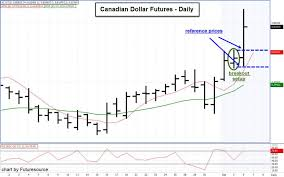 September 6 News And A Breakout Trade In Canadian Dollar
