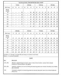 Blood Alcohol Concentration Bac Chart