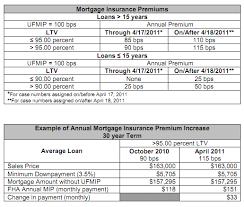 California Fha Mortgage Insurance Premium Goes Up Again