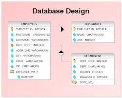 Database Design Chart