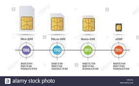 Sim Card Speed Simcard Generation Mobile Internet Speed