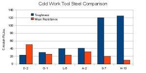Tool Steel Hardness Chart Steel Comparison Charts