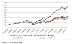 A Smarter Way To Approach Small Cap Investing Nasdaq