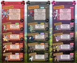 Best Attackers in Pokemon Go, per Type (v4.0) - Album on Imgur