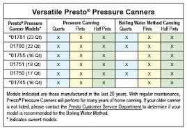 Ball Canning Altitude Chart Canning Boiling Water Method Presto