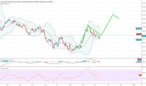 Ng2 Charts And Quotes Tradingview