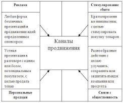Курсовая работа Инновационный маркетинг в продвижении  Курсовая работа Инновационный маркетинг в продвижении косметических средств ru