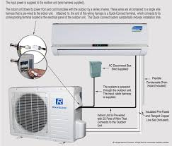 "ramsond model 37gwx 230v 12500 btu mini split ductless air quick installâ""¢ system"
