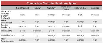 Membrane Pore Size Chart Overview