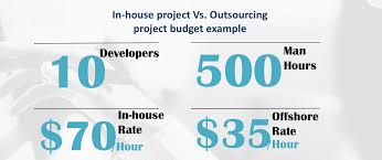 software development project budget template how dedicated software development teams help software companies