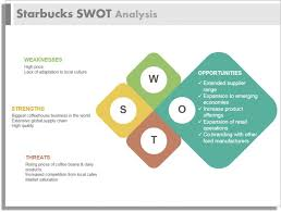 best swot analysis ideas project management swot analysis of starbucks