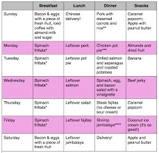 Lactation Diet Chart Breastfeeding Meal Plan Doesnt Include Dairy Broccoli Or
