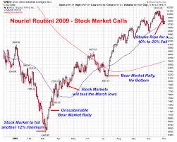 2009 Stock Market Chart Myinvestingnotes Blogspot My Bullbear Buffett Stock