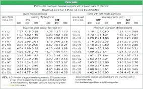 Wood I Beam Span Chart Wood Beam Span Tables Nzflag Info