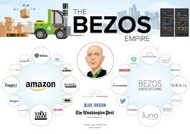 Amazon Structure Chart All The Companies In Jeff Bezoss Empire In One Large