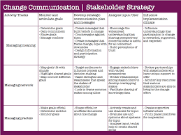 How To Make Strategic Planning Implementation Work 24 Best Strategic Communications Images On Pinterest Communication 14