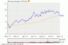 Current 200 Day Moving Average Chart Vereit Breaks Below 200 Day Moving Average Notable For Ver
