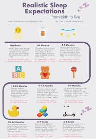 Uncommon Baby Feeding And Sleeping Chart Babycenter