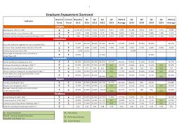 Scorecard Template Employee Scorecard Templates At Allbusinesstemplates Com