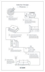 Sally Caroline The Interior Design Process Flowchart