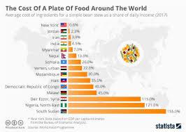World Hunger Chart Chart World Hunger Rises For Third Successive Year Statista