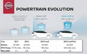Ev Range Chart 2019 Nissan Leaf Ev Review The Long Ranger Rides Finally